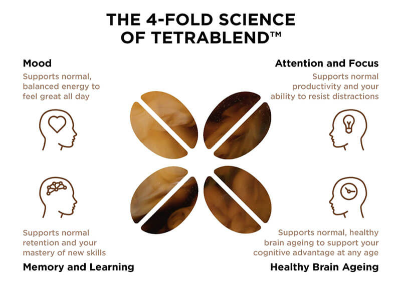 benefits of modere logiq tetrablend coffee science